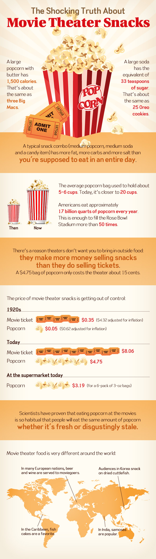 The Shocking Truth About Movie Theater Snacks