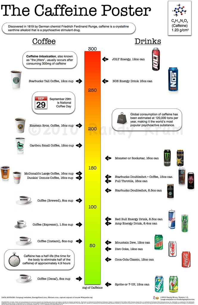 How Much Caffeine Are You Drinking?