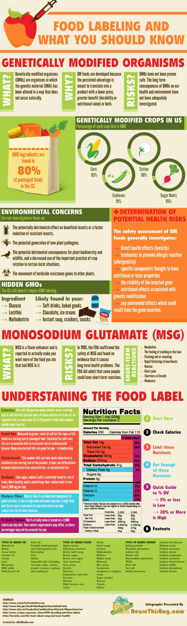 Food Labeling - What Everyone Should Know