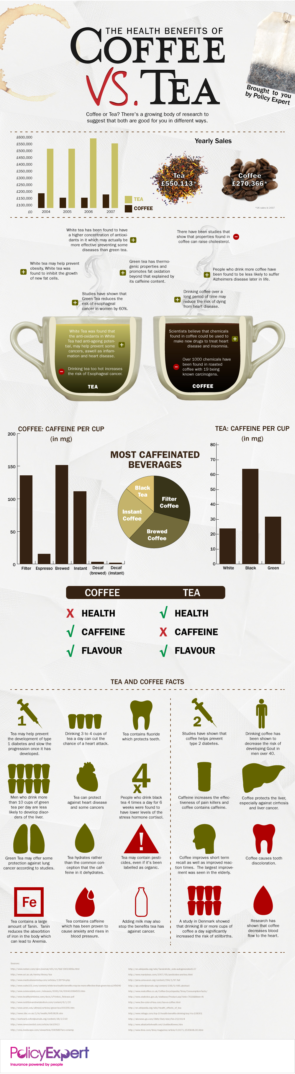 Tea Vs. Coffee: Which One Is Better?