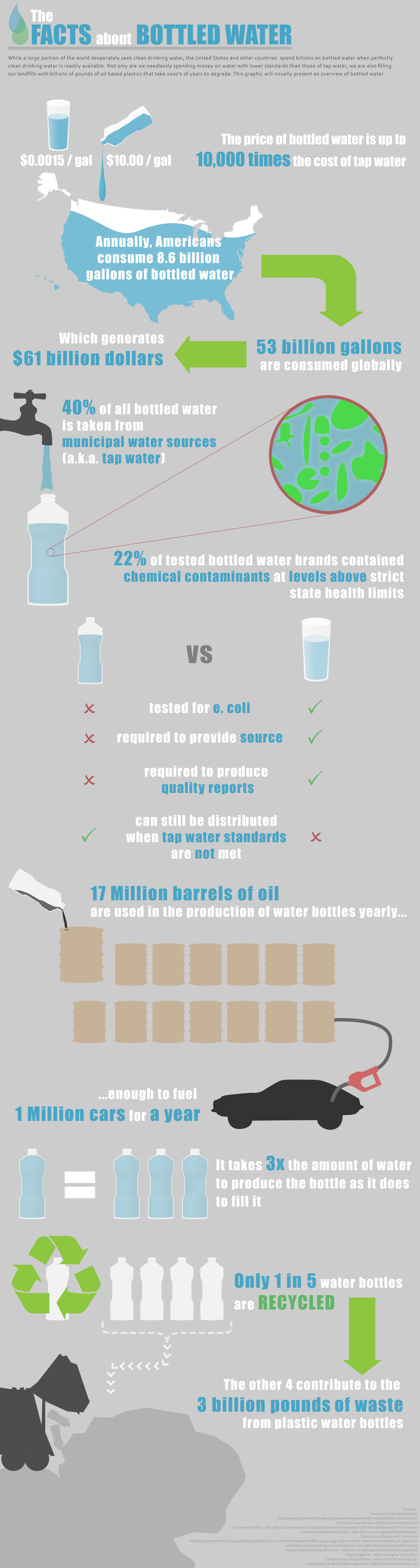 Shocking Truth Behind Bottled Water