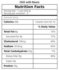 What Do Food Nutrition Labels Tell You