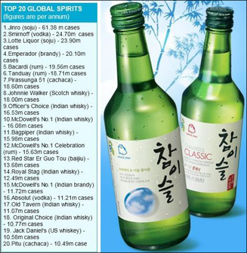 Worlds Best Selling Liquor Is Jinro Soju
